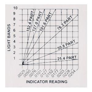 flatness gauge reading