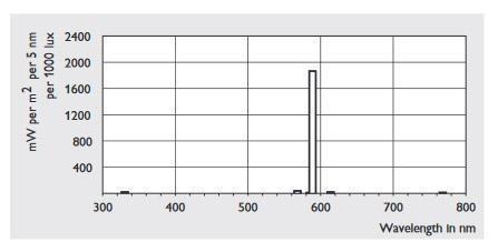 sodium bulb wavelength